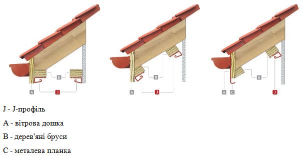 Монтаж панелей софіта